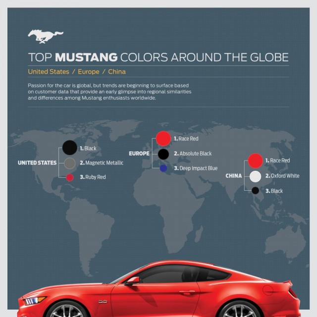 2015 Ford Mustang Global Colors