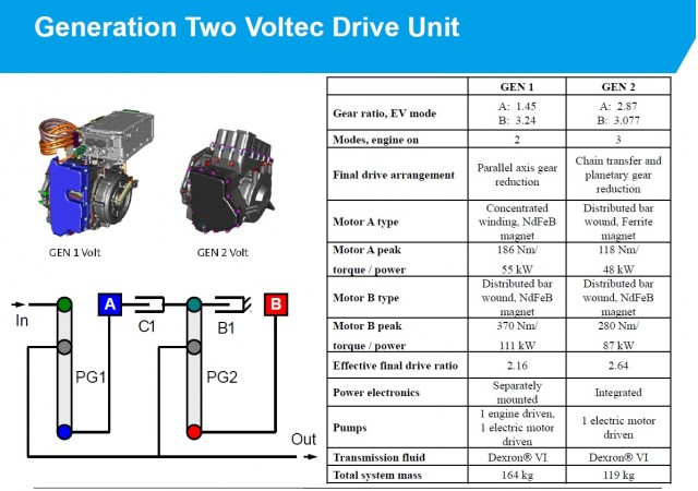 why can t other plug in hybrids copy chevy volt s all electric 2016 chevrolet volt plug in hybrid details of voltec drivetrain from sae presentations