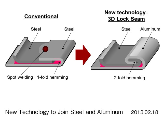Acura's new aluminum to steel welding technology