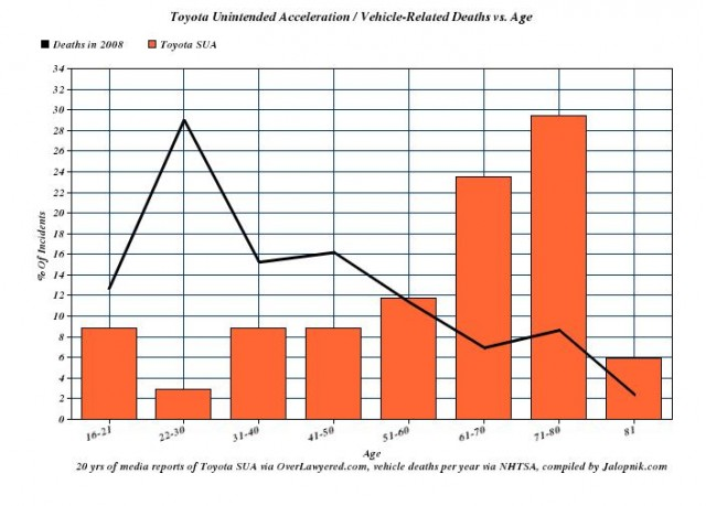 Age distribution of drivers in 56 Toyota acceleration deaths, data from Jalopnik and Overlawyered