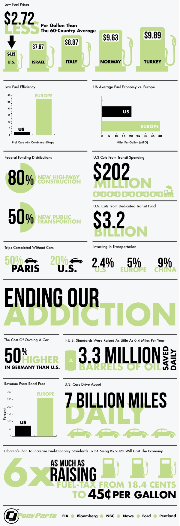 America's Addiction to Oil Infographic (CJPonyParts.com)