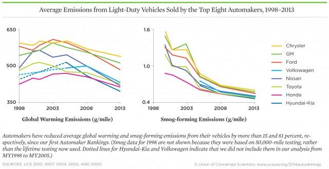 Hyundai-Kia, Honda, Toyota Are America's Greenest Automakers, But All Are Improving