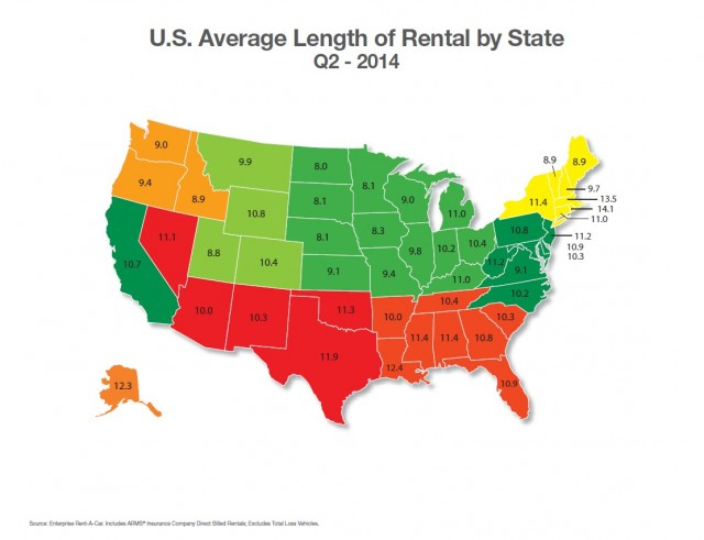 Average length of auto rentals by state (via Enterprise)