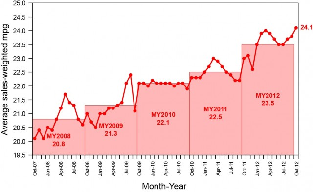 Average sales-weighted fuel economy of purchased new vehicles, Oct 2007 - Oct 2012 (via UMTRI)