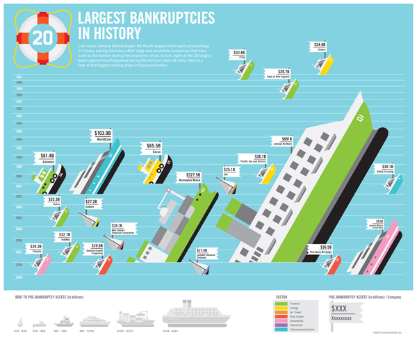 'Biggest Bankruptcies in History' via GOOD and Always With Honor