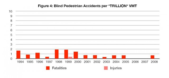 Blind pedestrian accidents and fatalities per trillion vehicle miles traveled 1994-2008, NHTSA data