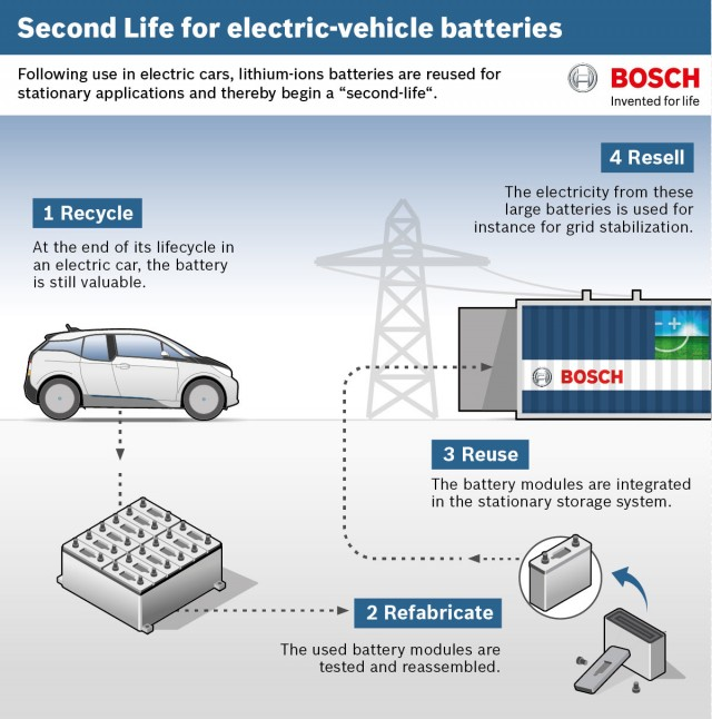 Storage Capacity Of An Electric Car Battery