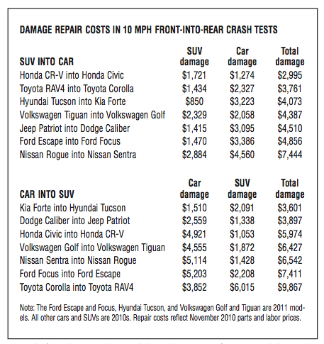 Bumper-damage repair costs in 10-mph crashes Source: IIHS