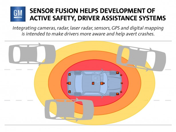 Cadillac's 'Sensor Fusion' ties in various inputs to provide a wider range of safety assists