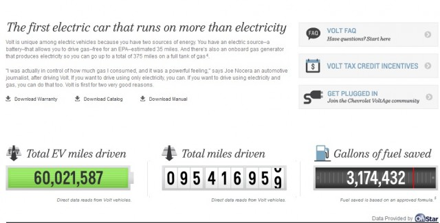 Chevrolet Volt site ticker showing total miles covered and electric miles, July 11, 2012