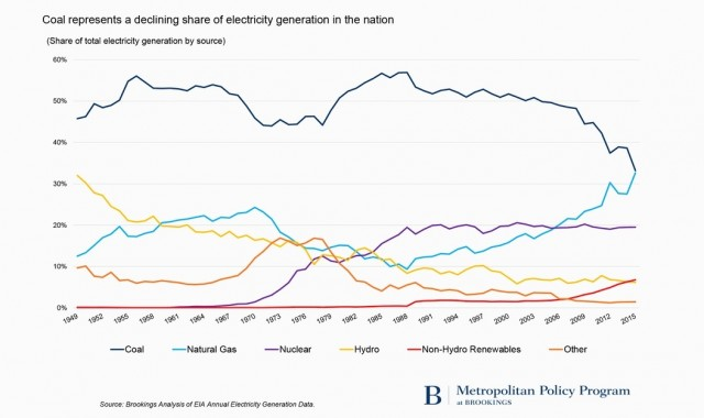 Coal's share of U.S. electricity generation, 1949-2015 [U.S. Energy Information Administration data]