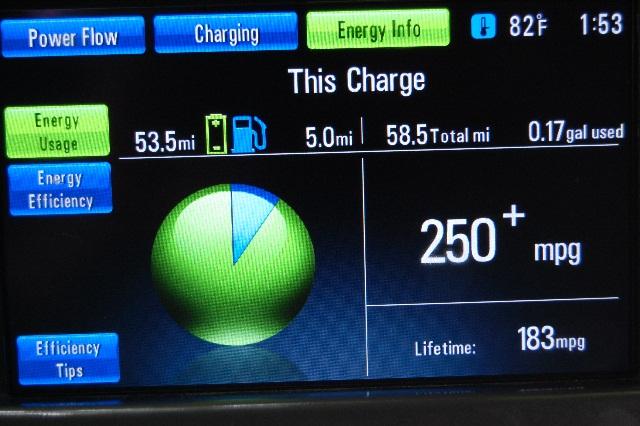 Continuous electric miles in 2011 Chevrolet Volt range-extended electric car [photo: David Noland]