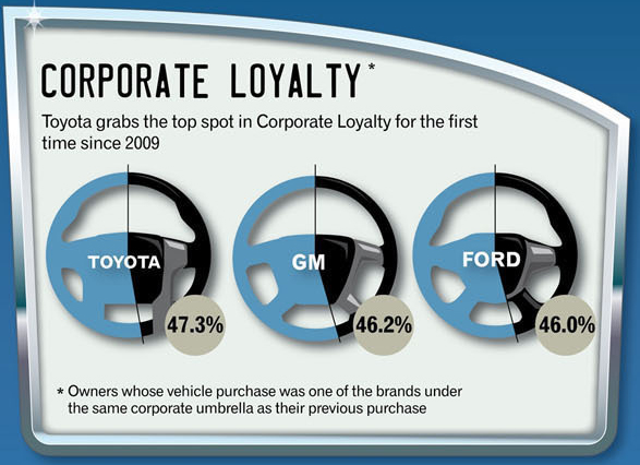 Corporate and brand loyalty, Q2 of 2012, cropped (from infographic via Experian Automotive)