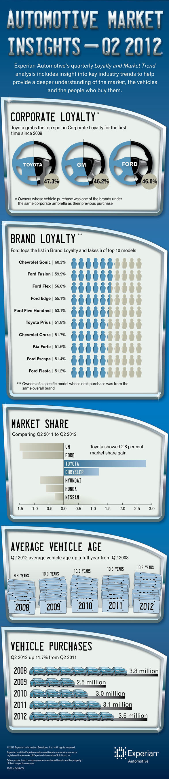 Corporate and brand loyalty, Q2 of 2012 (infographic via Experian Automotive)
