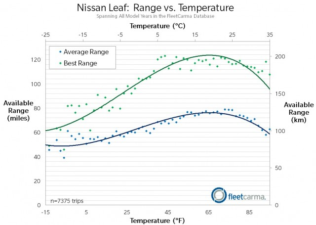 Data from FleetCarma on Nissan Leaf electric-car battery range variation with temperature