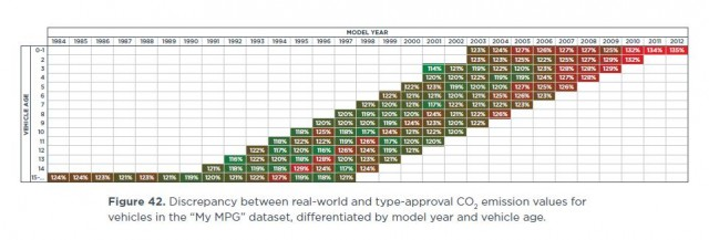 Discrepancy between EPA gas-mileage ratings & real-world results,
