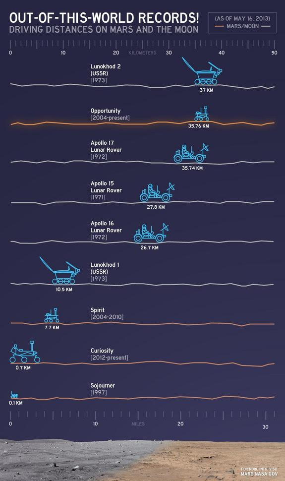 Driving distances on other planets (Image: NASA)