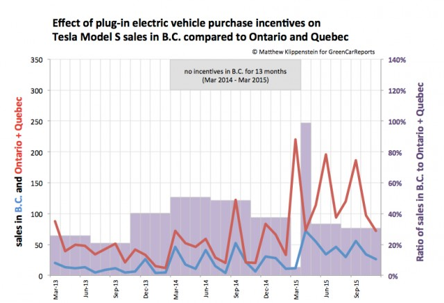 Effect of electric-car purchase incentives on Tesla Model S sales in B.C. vs Ontario and Quebec