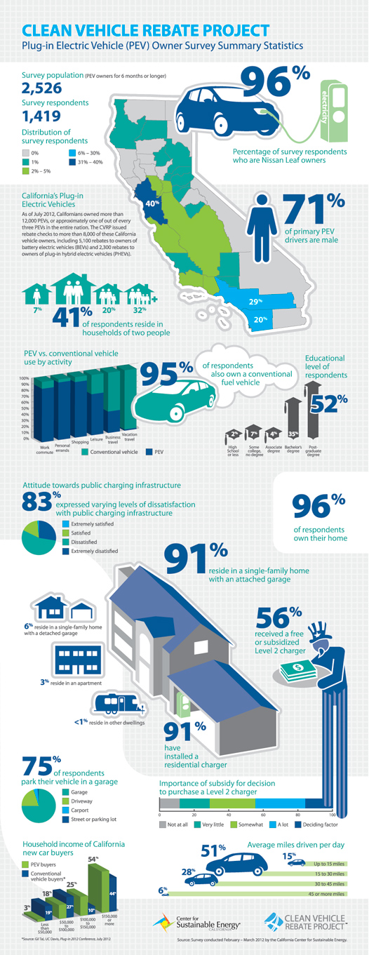 Electric car ownership infographic (Image: California Center for Sustainable Energy)