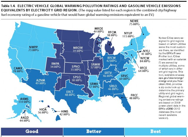Electric-car wells-to-wheels carbon-emission equivalencies in MPG [Union of Concerned Scientists]