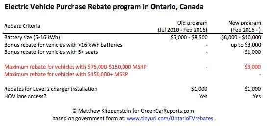 Electric Vehicle Purchase Rebate program, Ontario, Canada