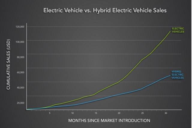 Electric Vehicle Sales vs Hybrid Electric Vehicle Sales, chart issued by U.S. Department of Energy