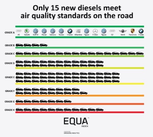 Emissions Analytics EQUA Air Quality Index showing diesel testing results, April 2017