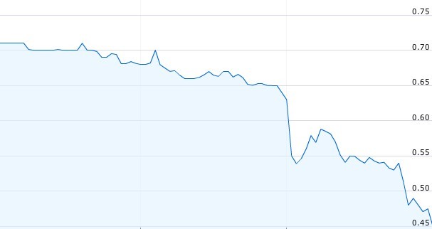 Ener1's Dropping Share Price (17 August)