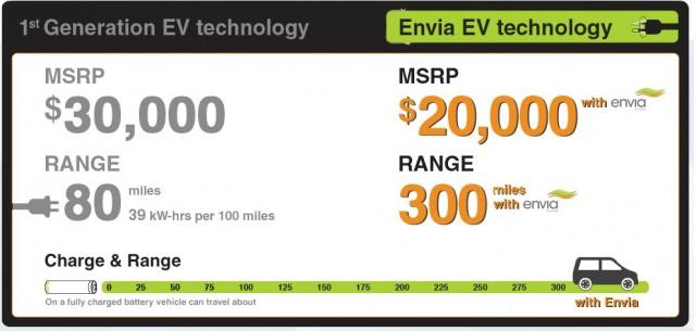 Envia Battery Technology
