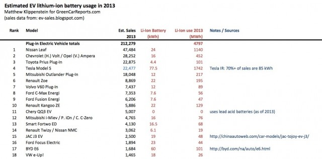 Estimated 2013 lithium-ion battery consumption for plug-in electric cars
