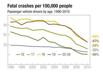 Fatal crashes per 100,000 people - IIHS infographic