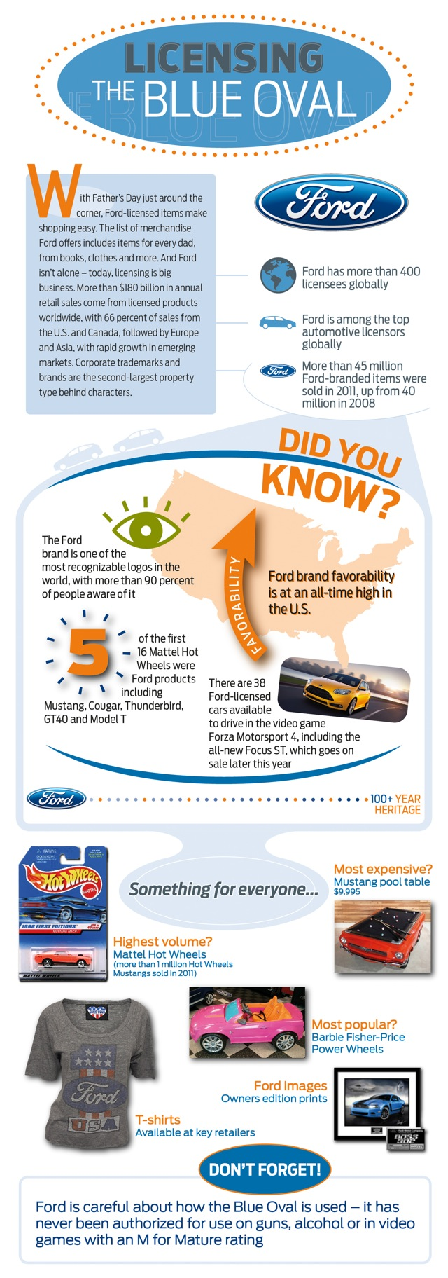 Ford logo infographic