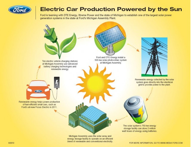 Ford will use solar energy for 2012 Ford Focus Electric production at its Wayne Assembly Plant
