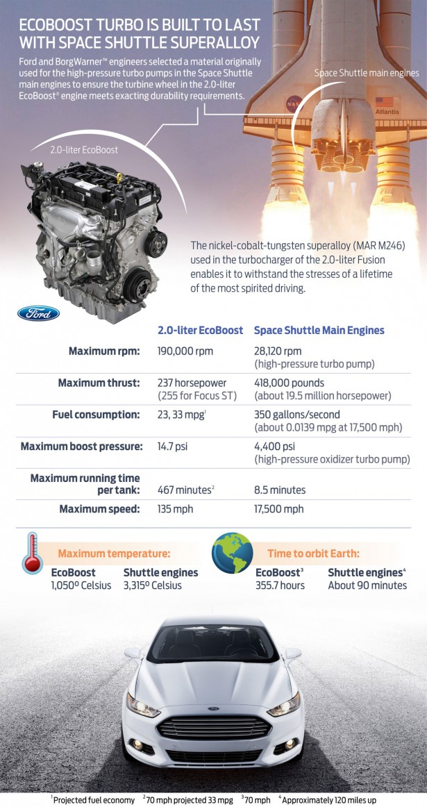 Ford's 2.0-liter EcoBoost engine in the 2013 Focus ST and 2013 Fusion uses Space Shuttle technology