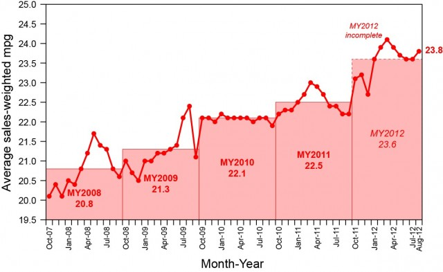 Fuel economy of new vehicles, October 2007 - August 2012 (from UMTRI)