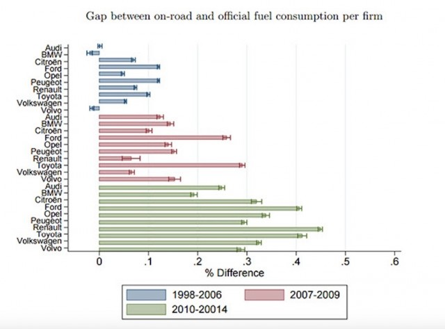 Gap between fuel-consumption figures [From TSE UC Berekely study on Europen emissions]