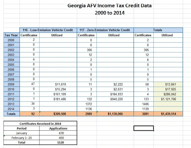 Georgia alternative fuel tax credit data 2000-2014 (Don Francis)