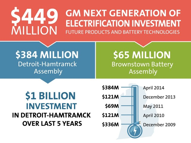 GM $450 million investment in Hamtramck assembly plant, Brownstown battery factory, Apr 2014