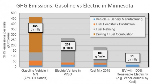 Do Electric Cars Have Oil