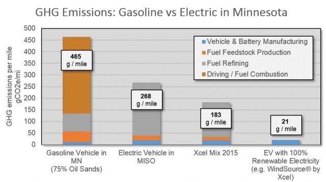 Carbon Footprint Electric Car Vs Gasoline Car