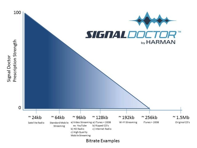 Harman Signal Doctor compression chart