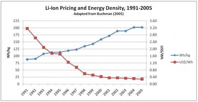 Historical Prices & Specific Energy Trends for Li-Ion Batteries (Duke University, 2009)