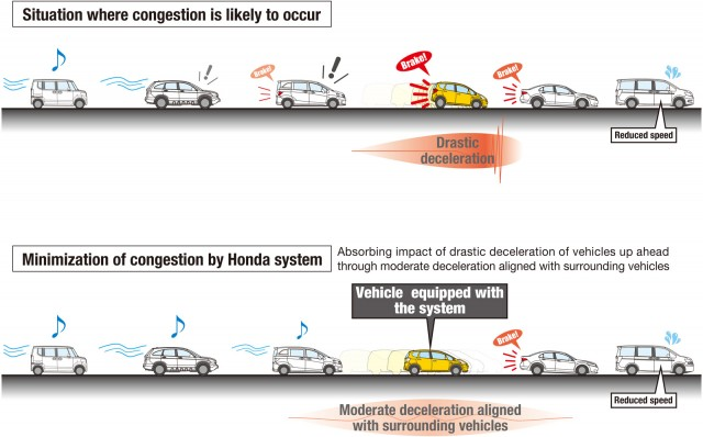 Honda congestion minimization technology