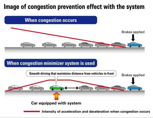 Honda congestion minimizer