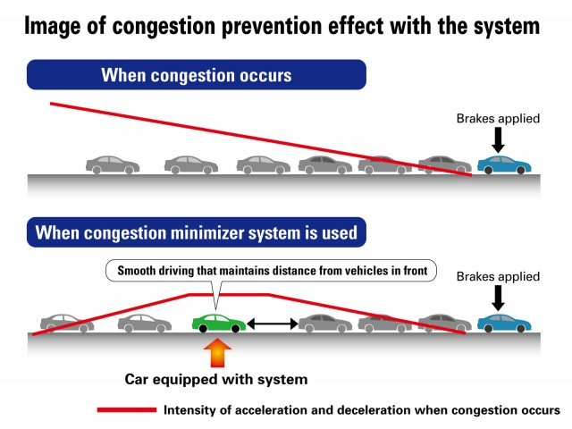 Honda congestion prevention technology explained