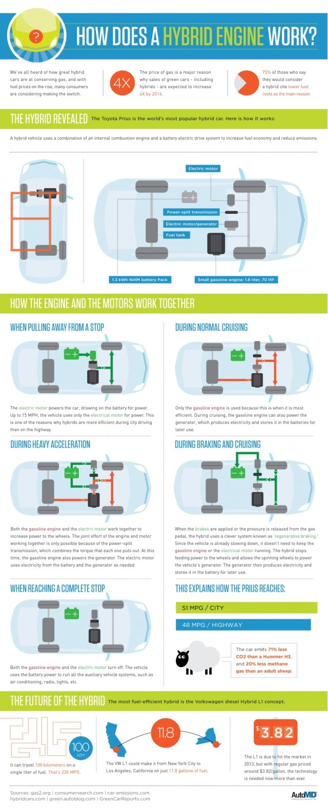 How A Hybrid Works, infographic used courtesy of AutoMD