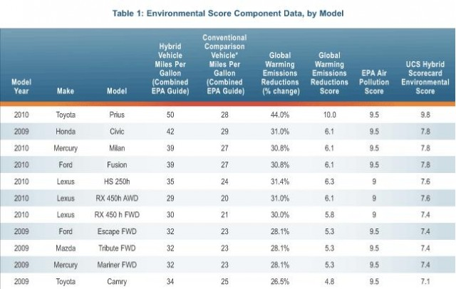 Hybrid Scorecard data from Union of Concerned Scientists