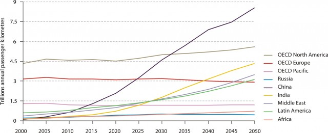 IEA study on global vehicle usage