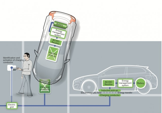 Inductive battery charging illustration from Volvo