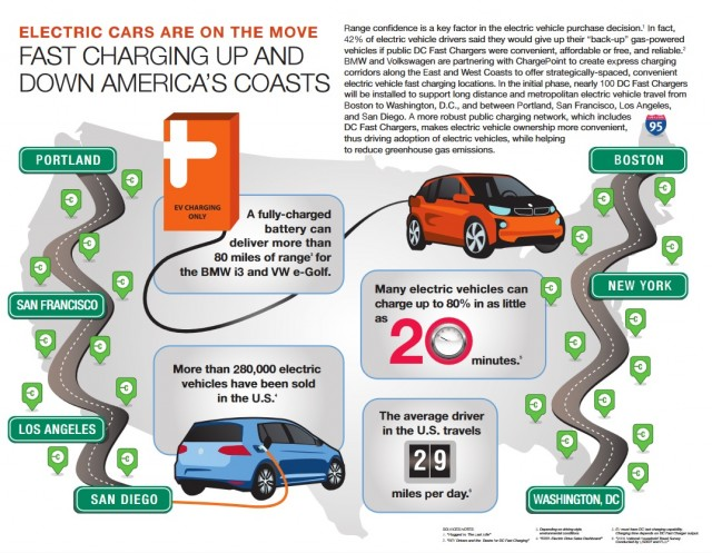Infographic for 100 CCS fast-charging stations to open during 2015, funded by BMW, VW, ChargePoint
